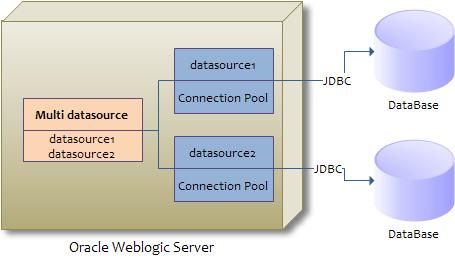Photo of Oracle Weblogic Multi DataSource Hakkında