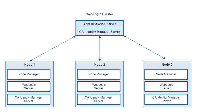 Photo of Oracle Weblogic Server 12.2.1.3 Kurulumu – Bölüm 3 Cluster