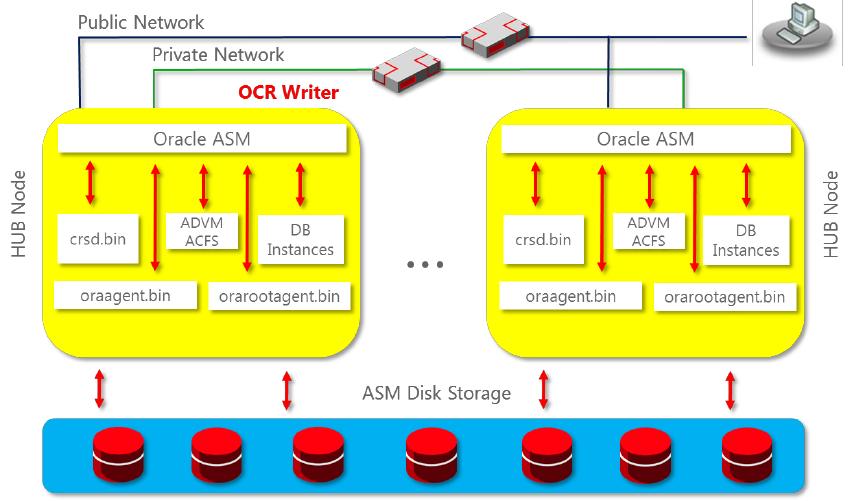 Photo of Oracle Grid Infrastructure ile Single Instance (Standalone) 19C Veritabanı Kurulumu – Bölüm 2