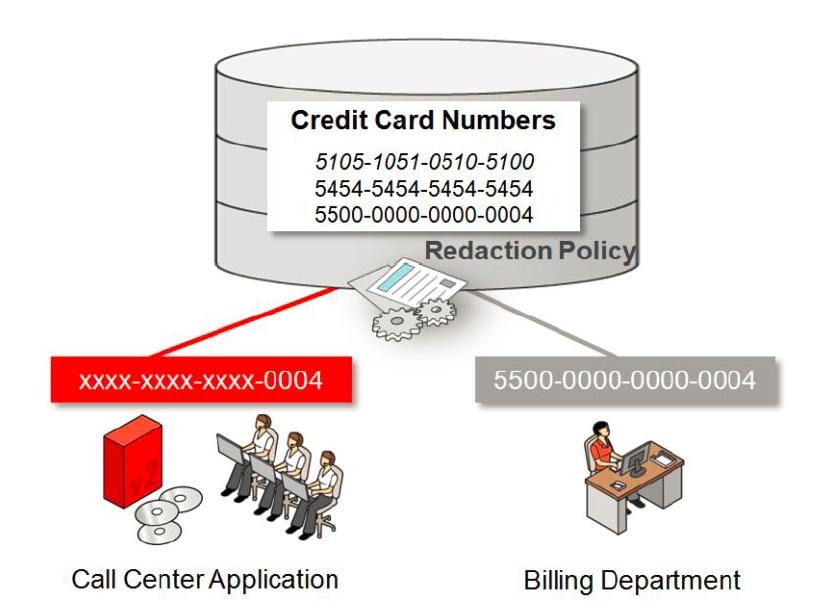 Photo of Oracle Data Redaction Nedir? Bölüm -2
