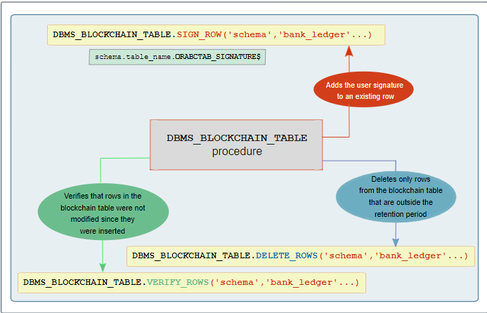 Photo of Oracle Blockchain Table – Oracle Database 20C